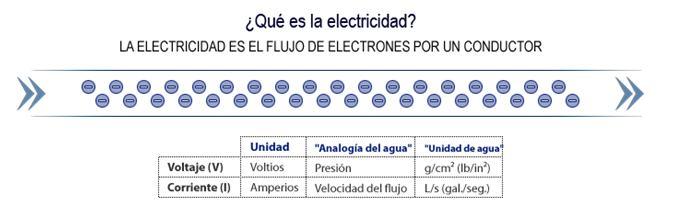 TASER FLUJO DE ELECTRICIDAD